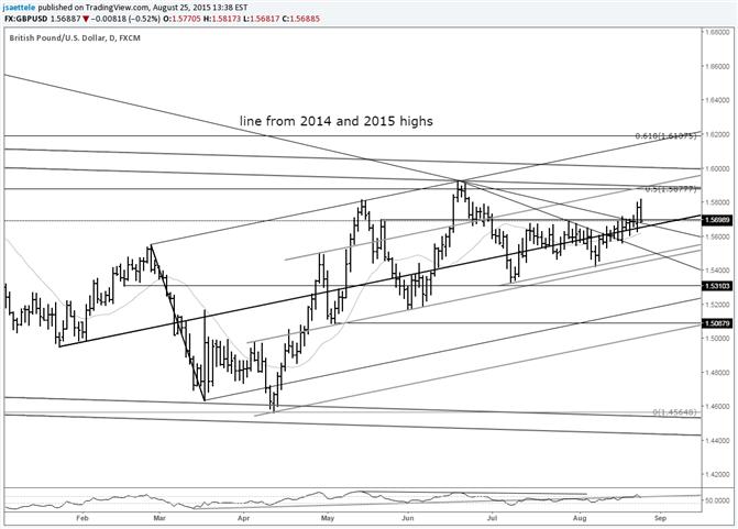 GBP/USD Daily Key Reversal