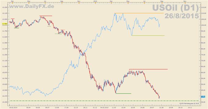 WTI: Blick auf den US-Dollar