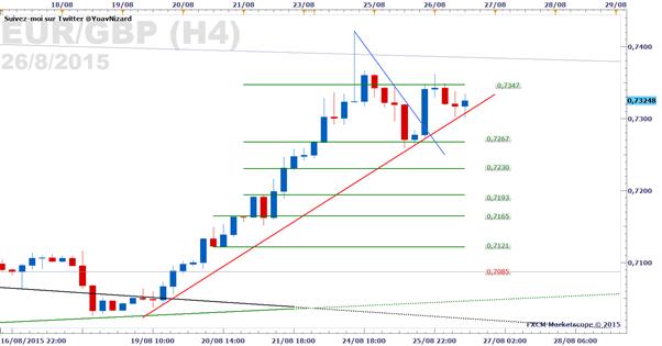 EUR/GBP_:_Le_cours_sur_une_droite_de_tendance_haussière