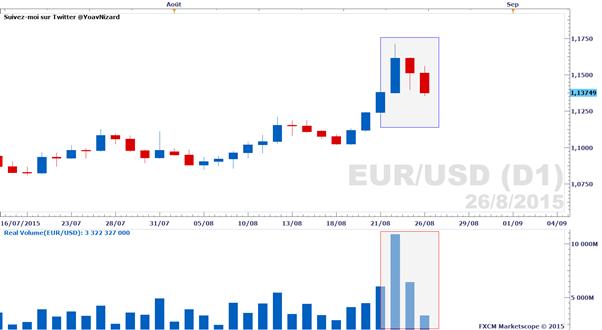 Forex : Rapport sur le volume d'échange réel des paires majeures au 26 août 2015