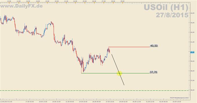 Trading Setup: Short USOil