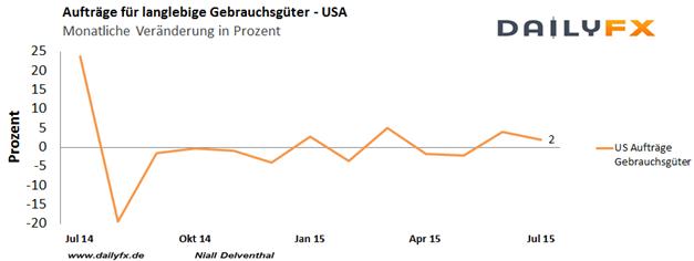 EUR/USD bleibt trotz dovisher Fed-Kommentare unter  1,14, positive US-BIP Revision erwartet