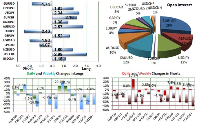 SSI FXCM : Le positionnement des traders sur les paires de devises majeures au jeudi 27 août 2015