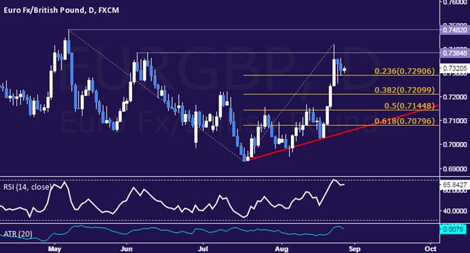 EUR/GBP Technical Analysis: Short Trade Setup Sought
