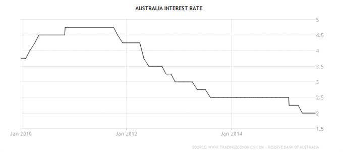 AUD/USD: Keine Zinsänderung erwartet