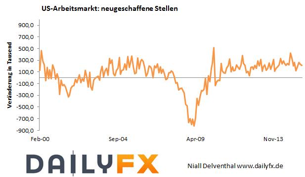EUR/USD: Befeuert kommende Woche der US-Arbeitsmarkt die Zinserwartungen?