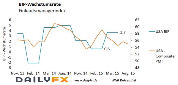EUR/USD: BIP-Expansionsrate in den USA toppt Erwartungen - deutsche Inflation und private US-Konsumausgaben heute im Fokus