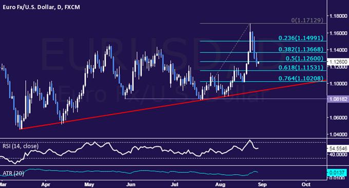 EUR/USD Technical Analysis: Aiming Below 1.12 Figure
