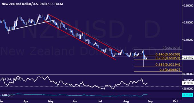 NZD/USD Technical Analysis: Short Trade Setup Sought