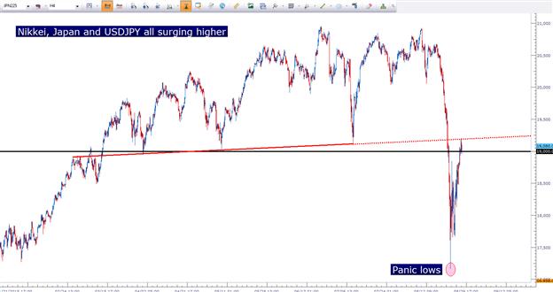 Stocks Surge Ahead of Jackson Hole