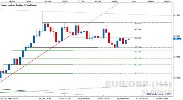 EUR/GBP : Le cours se maintient dans un trading range aidé par l'IPC de la zone euro