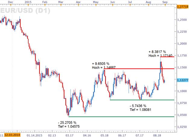 EUR/USD: Erwartungen an eine zeitnahe Zinswende der Fed fallen spürbar zurück