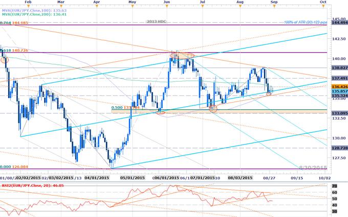 Webinar: ECB, NFP Report to Carve Opening Range for Euro Crosses