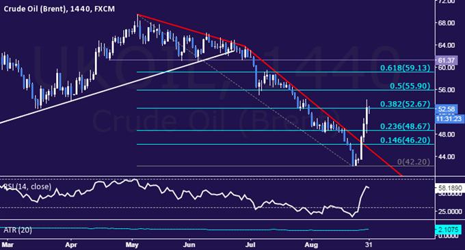 Crude Oil Price: Sharp Upward Surge Unlikely to Last