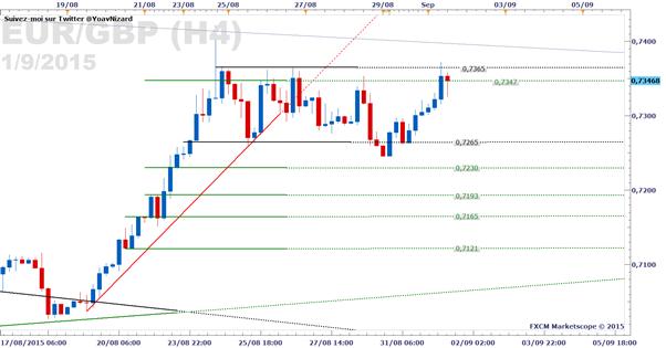 EUR/GBP : Le cours reste installé dans son range