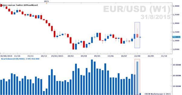 Forex : Rapport sur le volume d'échange réel des paires majeures au 31 août 2015