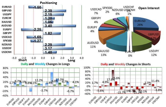 SSI FXCM : Le positionnement des traders sur les paires de devises majeures au mardi 1er septembre 2015