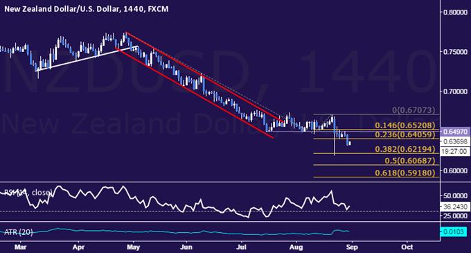 NZD/USD Technical Analysis: Short Trade Triggered Sub-0.64