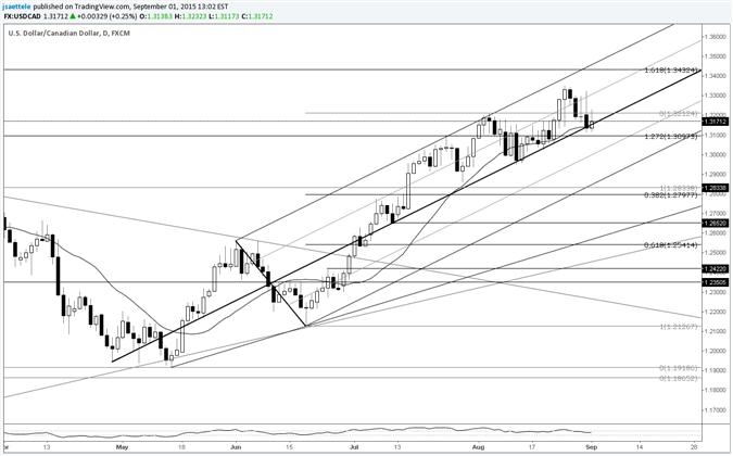 USD/CAD at Median Line; Could See Near Term Behavior Change