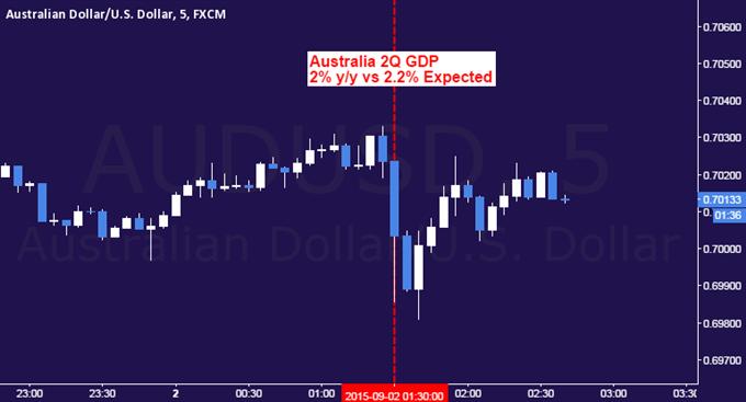 Australian Dollar Fell as Soft 2Q GDP Data Fuels RBA Rate Cut Bets