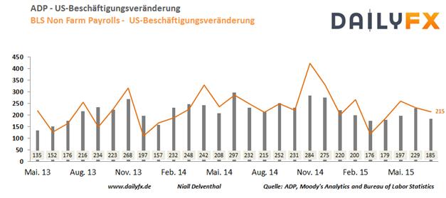 EUR/USD: ISM-Herstellungsindex enttäuschte - Arbeitsmarkt des privaten Sektors heute relevant
