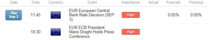 EUR/USD Bullish Setup at Risk on Larger/Longer ECB QE Program