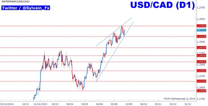 USDCAD: Le taux de change est toujours sous pressions!