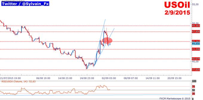 WTI: La publication des stocks de pétrole à 16h30 donnera le ton!
