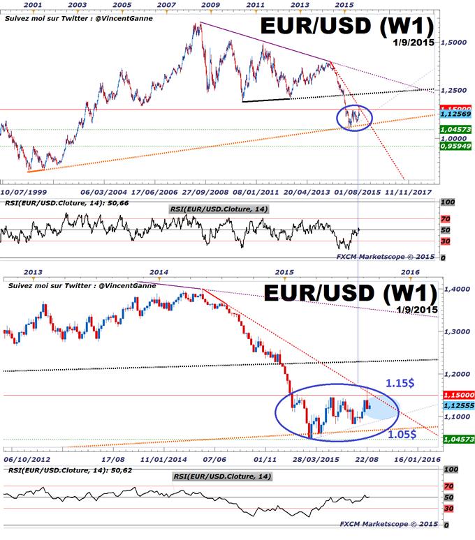 """Euro-Dollar : Les """"bonnes"""" raisons fondamentales de voir le taux stable entre 1.05$ et 1.15$"""