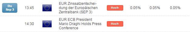 DAX sieht in Draghis Worten weitere Geldgeschenke - sonniger Wochenausklang erwartet...