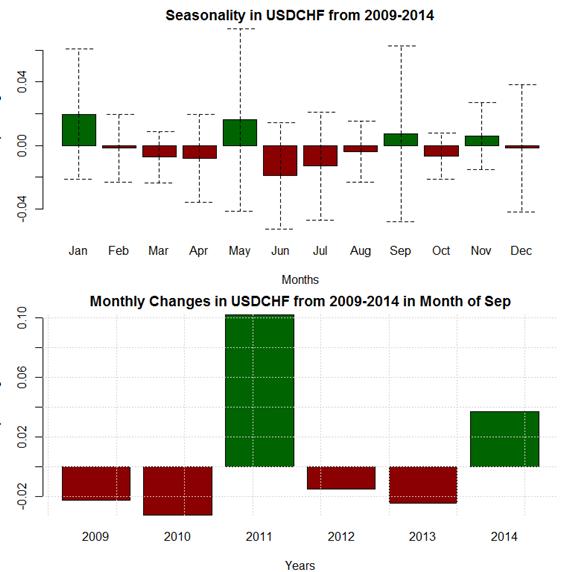 Most volatile forex pairs 2015
