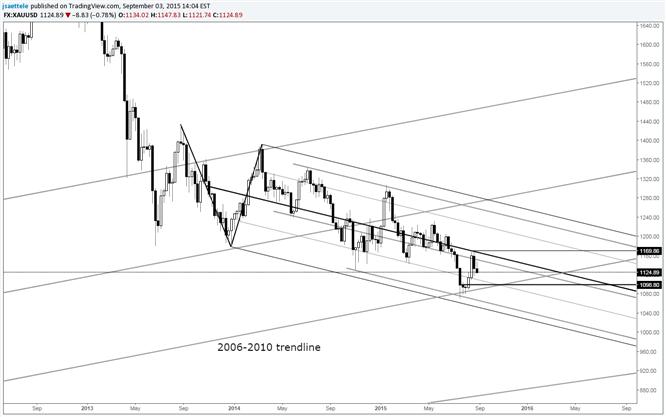 Gold Price Needs 1170 Breakout to Turn Bullish