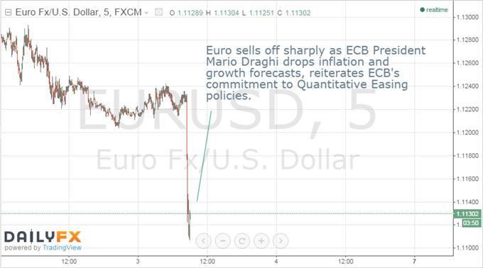 Euro stürzt mit Kommentar der Europäischen Zentralbank ab, Risiko abwärts gerichtet