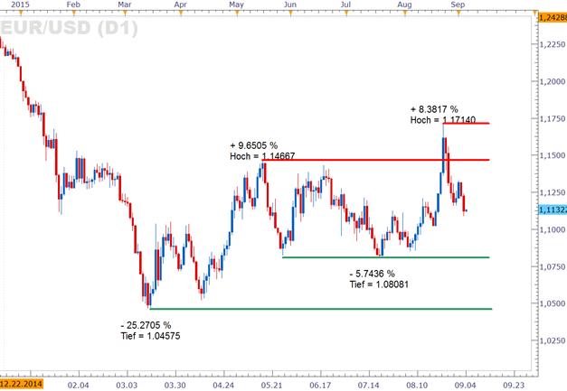EUR/USD: Nach Draghi-Rutsch nun auch noch die Non Farm Payrolls mit Stärkezeichen der US-Wirtschaft?