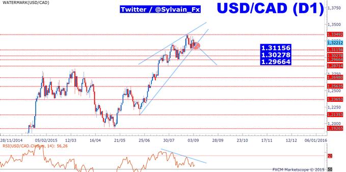"""USD/CAD: Le jour """"J"""" est arrivé pour le taux de change."""