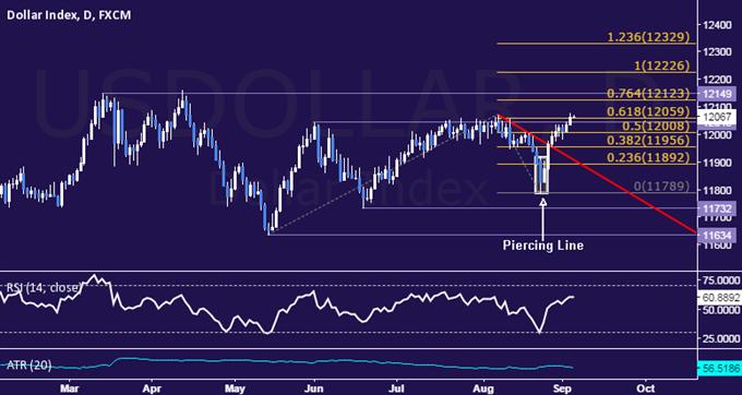 US-Dollar Technische Analyse: Anvisieren der wesentlichen oberen Range-Begrenzung
