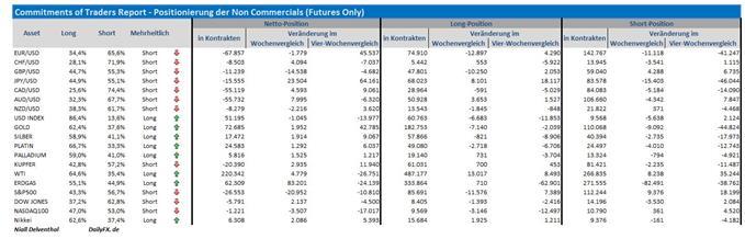 COT-Übersicht: Spekulative Wetten zielen auf Zinssenkung der RBNZ, Yen Profiteur hoher Risikoaversion, wiederaufkommendes Interesse an WTI