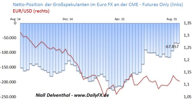 EUR/USD: Sentix-Anlegervertrauen schwächer erwartet - Finanzinvestoren erhöhen geringfügig Short-Position