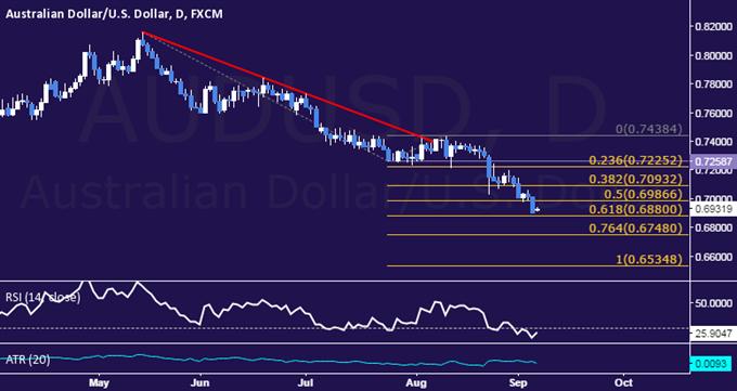 Technical Analysis AUD/USD Below 0.69 Figure