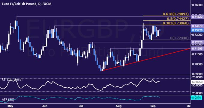 EUR/GBP Technical Analysis: Oscillating in Choppy Range