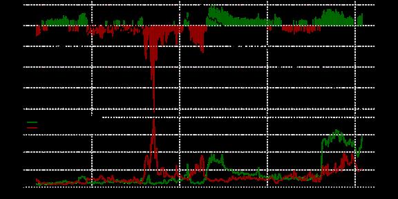 Speculative sentiment index forex