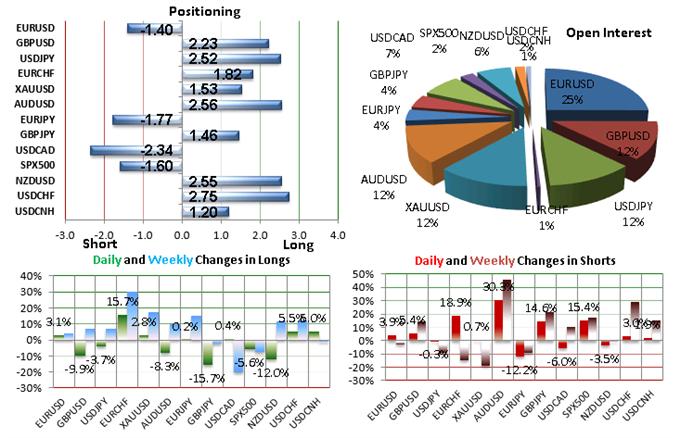 SSI FXCM : Le positionnement des traders sur les paires de devises majeures au mardi 8 septembre 2015
