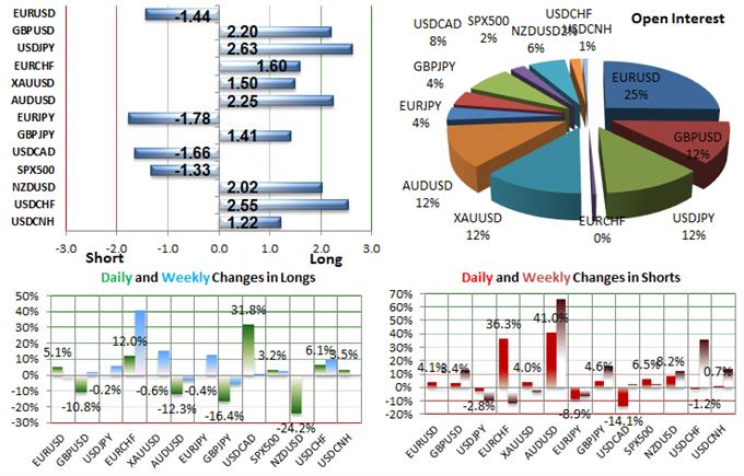 Cara analisis market forex