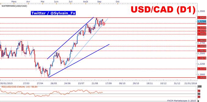USD/CAD: Neutre avant la décision des taux de la Bank of Canada.