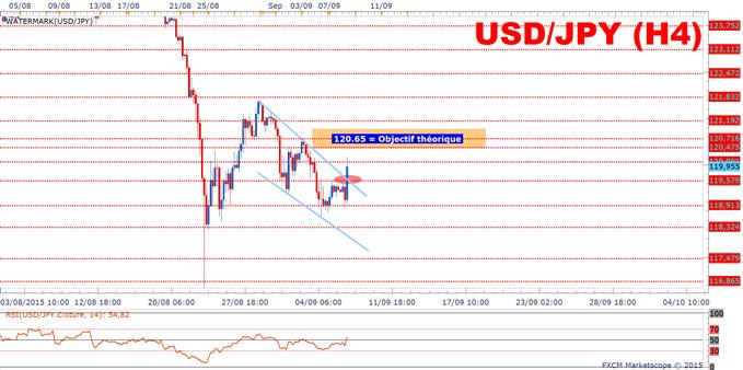 USD/JPY: L'empire du soleil levant peine à contrer la déflation!