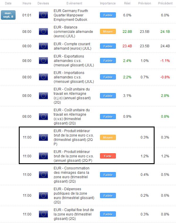Euro-Dollar : Une résistance à 1.1240$ avant le PIB de la Zone Euro