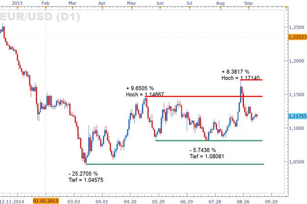 EUR/USD: Wieder anziehende Risikobereitschaft aktuell potenziell eine Last für den Euro