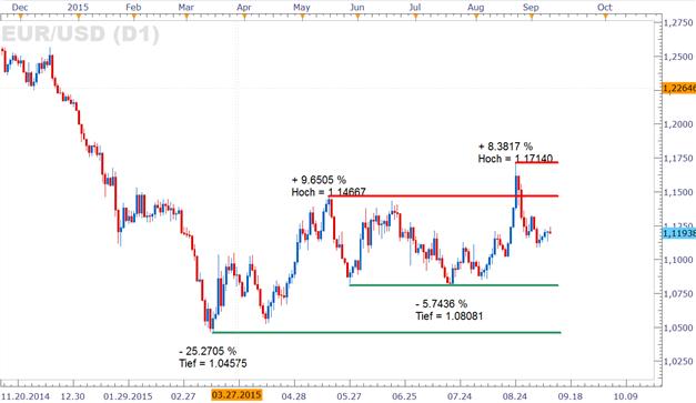 EUR/USD oszilliert um 1,12