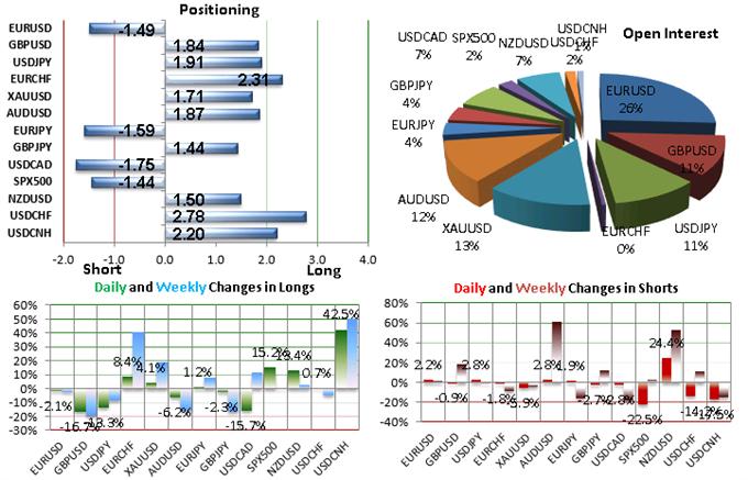 EUR/USD : Le SSI indique un potentiel de haussier