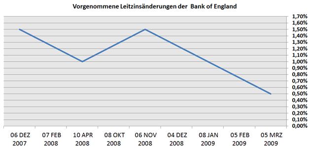 GBP/USD: Bank of England hält am Rekordtief im Zins fest, doch ist unbeeindruckt von Turbulenz in Fernost
